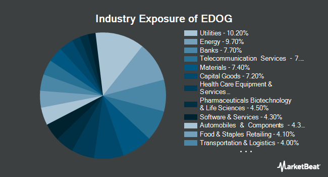 Industry Exposure of ALPS Emerging Sector Dividend Dogs ETF (NYSEARCA:EDOG)