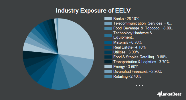 Industry Exposure of Invesco S&P Emerging Markets Low Volatility ETF (NYSEARCA:EELV)