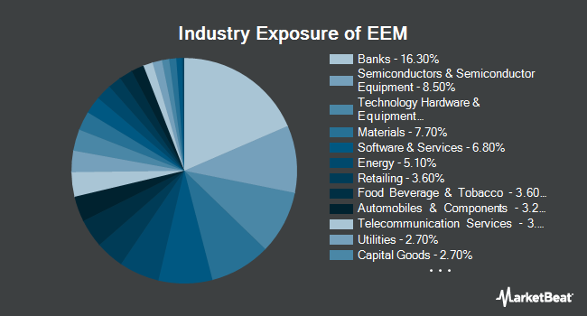 Industry Exposure of iShares MSCI Emerging Markets ETF (NYSEARCA:EEM)