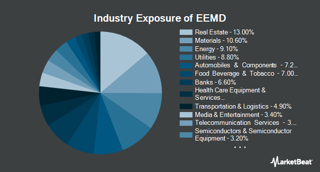 Industry Exposure of AAM S&P Emerging Markets High Dividend Value ETF (NYSEARCA:EEMD)