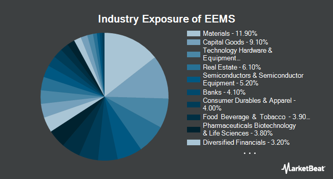 Industry Exposure of iShares MSCI Emerging Markets Small-Cap ETF (NYSEARCA:EEMS)