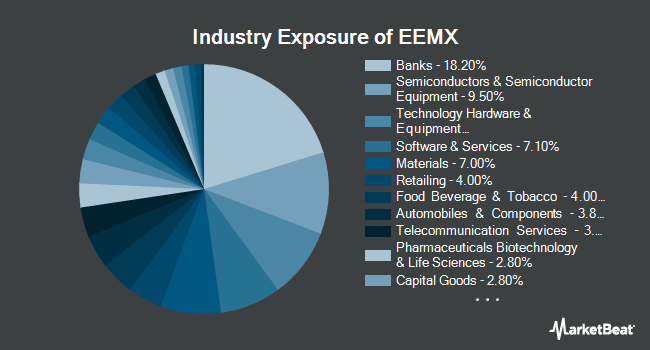 Industry Exposure of SPDR MSCI Emerging Markets Fossil Fuel Reserves Free ETF (NYSEARCA:EEMX)