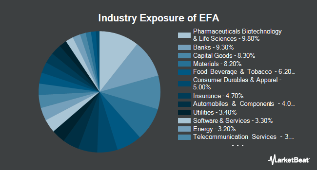 Industry Exposure of iShares MSCI EAFE ETF (NYSEARCA:EFA)