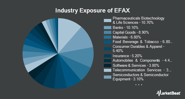 Industry Exposure of SPDR MSCI EAFE Fossil Fuel Reserves Free ETF (NYSEARCA:EFAX)