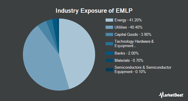 Industry Exposure of First Trust North American Energy Infrastructure Fund (NYSEARCA:EMLP)