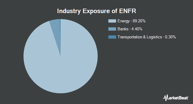 Industry Exposure of Alerian Energy Infrastructure ETF (NYSEARCA:ENFR)