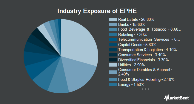 Industry Exposure of iShares MSCI Philippines Investable (NYSEARCA:EPHE)