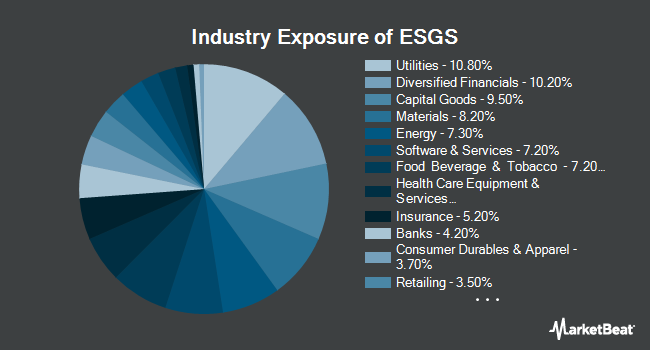 Industry Exposure of Columbia Sustainable U.S. Equity Income ETF (NYSEARCA:ESGS)