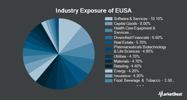 Industry Exposure of iShares MSCI USA Equal Weighted ETF (NYSEARCA:EUSA)