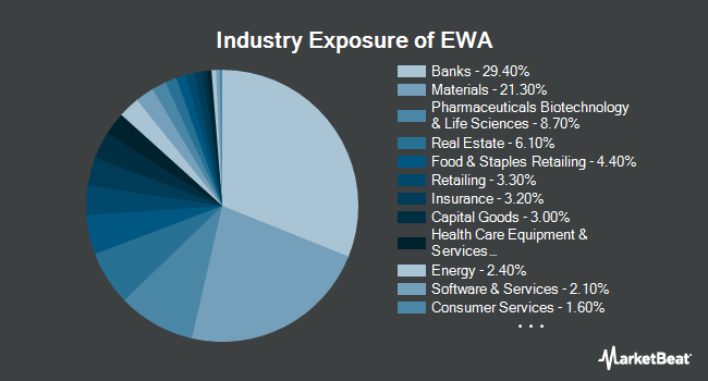 Industry Exposure of iShares MSCI Australia ETF (NYSEARCA:EWA)
