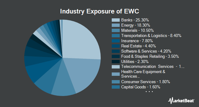 Industry Exposure of iShares MSCI Canada Index (NYSEARCA:EWC)