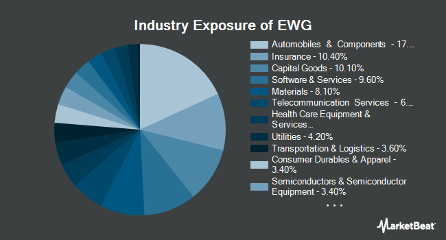 Industry Exposure of iShares MSCI Germany ETF (NYSEARCA:EWG)