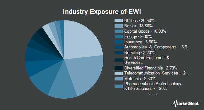 Industry Exposure of iShares MSCI Italy ETF (NYSEARCA:EWI)