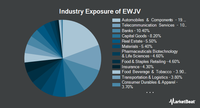 Industry Exposure of iShares MSCI Japan Value ETF (NYSEARCA:EWJV)