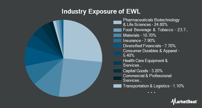 Industry Exposure of iShares MSCI Switzerland ETF (NYSEARCA:EWL)