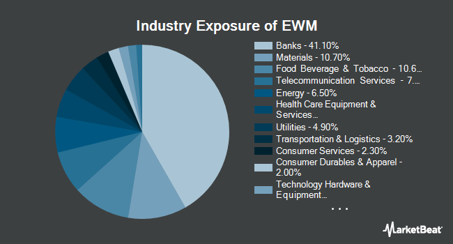 Industry Exposure of iShares MSCI Malaysia ETF (NYSEARCA:EWM)