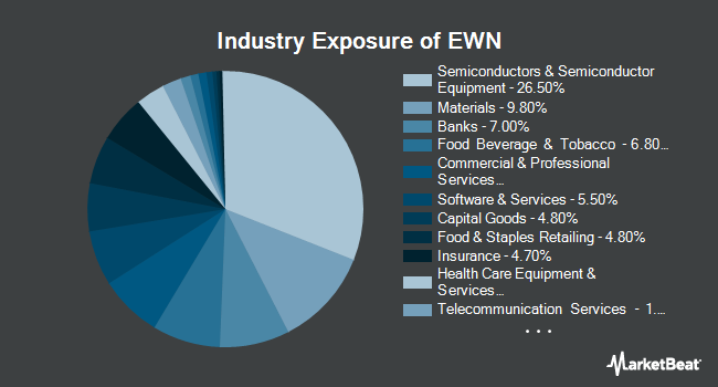 Industry Exposure of iShares MSCI Netherlands ETF (NYSEARCA:EWN)