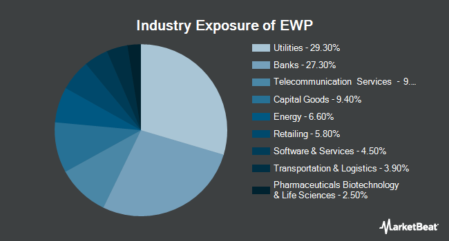 Industry Exposure of iShares MSCI Spain ETF (NYSEARCA:EWP)