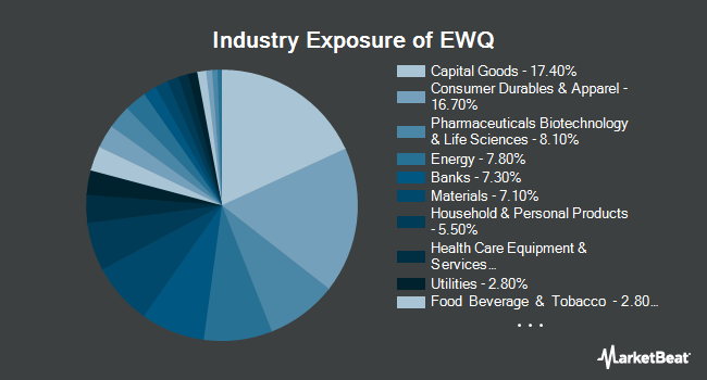 Industry Exposure of iShares MSCI France ETF (NYSEARCA:EWQ)