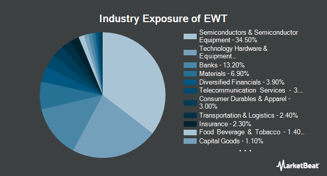 Industry Exposure of iShares MSCI Taiwan ETF (NYSEARCA:EWT)