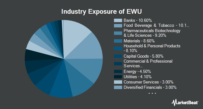 Industry Exposure of iShares MSCI United Kingdom ETF (NYSEARCA:EWU)