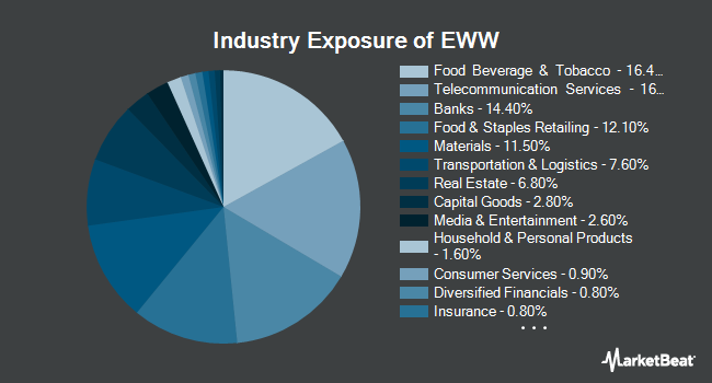 Industry Exposure of iShares MSCI Mexico ETF (NYSEARCA:EWW)
