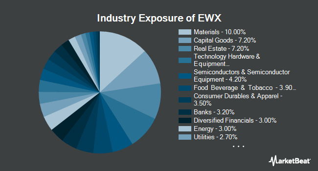 Industry Exposure of SPDR S&P Emerging Markets SmallCap ETF (NYSEARCA:EWX)