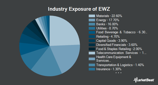 Industry Exposure of iShares MSCI Brazil ETF (NYSEARCA:EWZ)