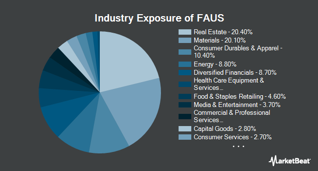 Industry Exposure of First Trust Australia AlphaDEX Fund (NYSEARCA:FAUS)