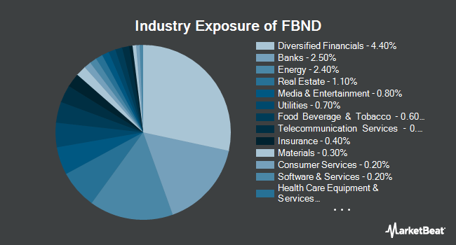 Industry Exposure of Fidelity Total Bond ETF (NYSEARCA:FBND)
