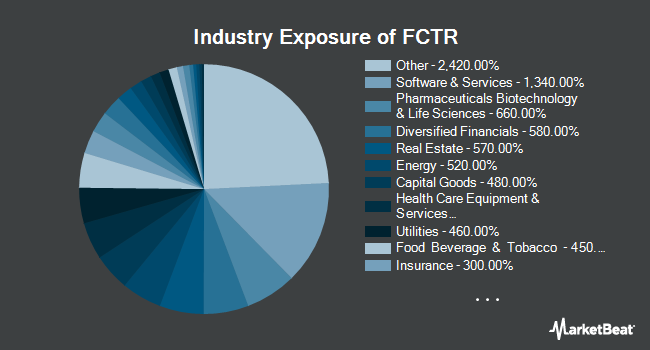 Industry Exposure of First Trust Lunt U.S. Factor Rotation ETF (NYSEARCA:FCTR)
