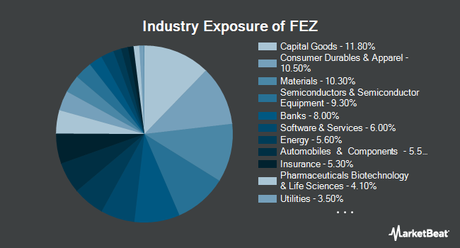 Industry Exposure of SPDR EURO STOXX 50 ETF (NYSEARCA:FEZ)
