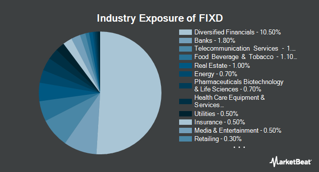 Industry Exposure of First Trust TCW Opportunistic Fixed Income ETF (NYSEARCA:FIXD)