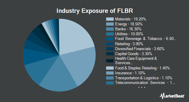 Industry Exposure of Franklin FTSE Brazil ETF (NYSEARCA:FLBR)