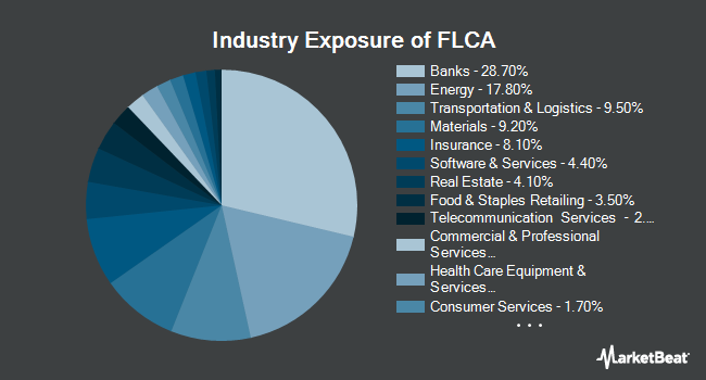Industry Exposure of Franklin FTSE Canada ETF (NYSEARCA:FLCA)