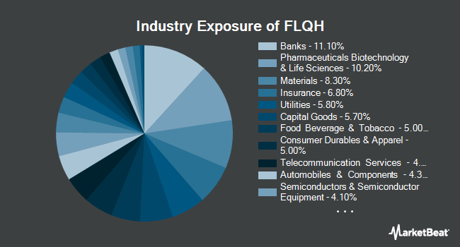 Industry Exposure of Franklin LibertyQ International Equity Hedged ETF (NYSEARCA:FLQH)