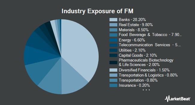 Industry Exposure of iShares MSCI Frontier 100 ETF (NYSEARCA:FM)