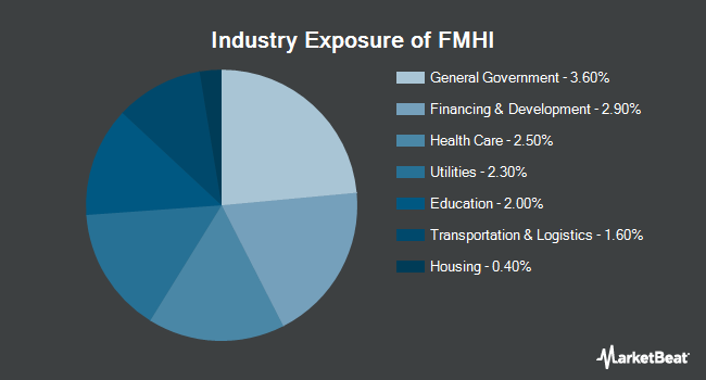 Industry Exposure of First Trust Municipal High Income ETF (NYSEARCA:FMHI)
