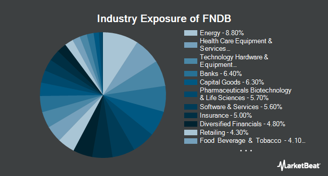 Industry Exposure of Schwab Fundamental U.S. Broad Market Index ETF (NYSEARCA:FNDB)
