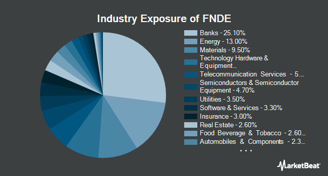 Industry Exposure of Schwab Fundamental Emerging Markets Large Company Index ETF (NYSEARCA:FNDE)