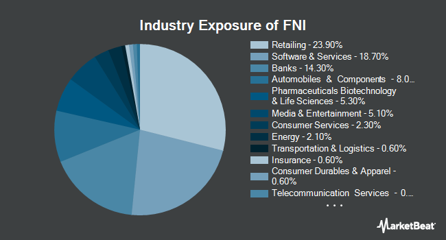 Industry Exposure of First Trust Chindia ETF (NYSEARCA:FNI)