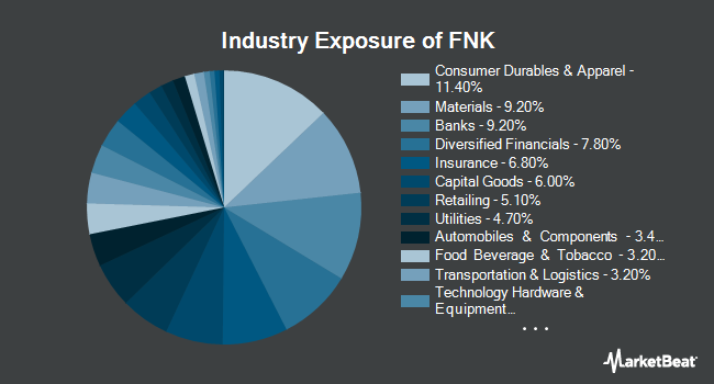 Industry Exposure of First Trust Mid Cap Value AlphaDEX Fund (NYSEARCA:FNK)