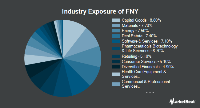 Industry Exposure of First Trust Mid Cap Growth AlphaDEX Fund (NYSEARCA:FNY)