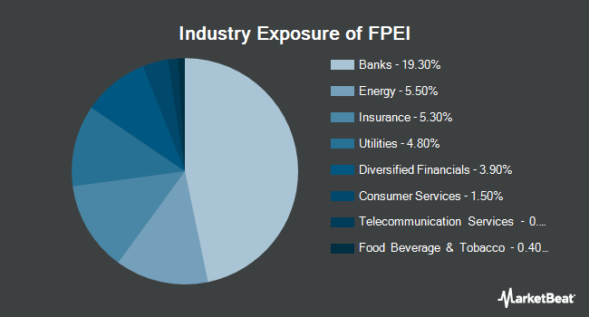 Industry Exposure of First Trust Institutional Preferred Securities and Income ETF (NYSEARCA:FPEI)