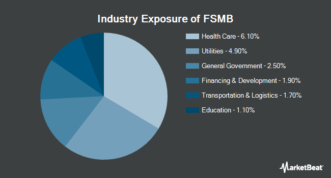 Industry Exposure of First Trust Short Duration Managed Municipal ETF (NYSEARCA:FSMB)