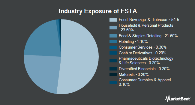 Industry Exposure of Fidelity MSCI Consumer Staples Index ETF (NYSEARCA:FSTA)