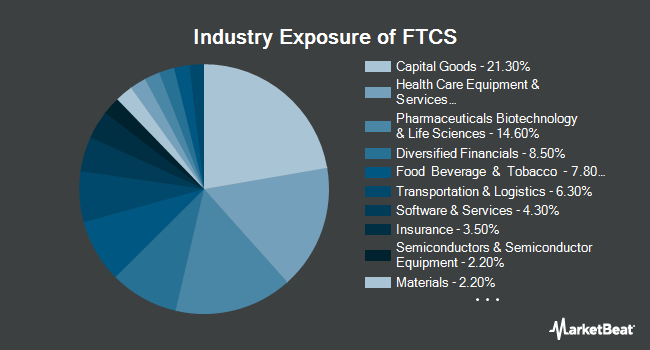 Industry Exposure of First Trust Capital Strength ETF (NYSEARCA:FTCS)