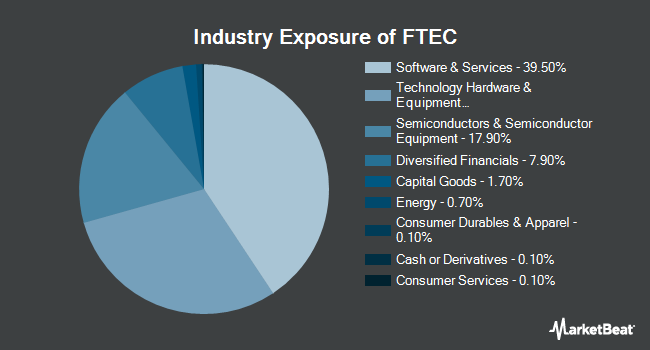 Industry Exposure of Fidelity MSCI Information Technology Index ETF (NYSEARCA:FTEC)