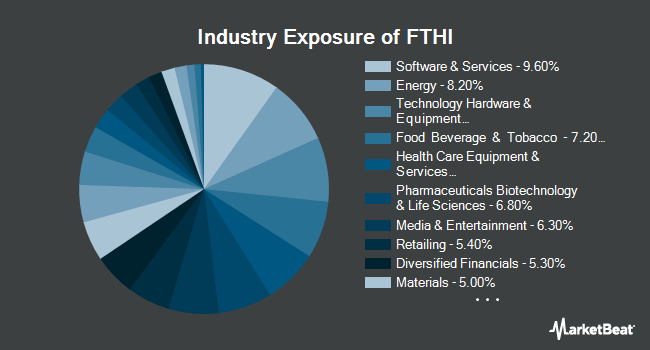 Industry Exposure of First Trust BuyWrite Income ETF (NYSEARCA:FTHI)