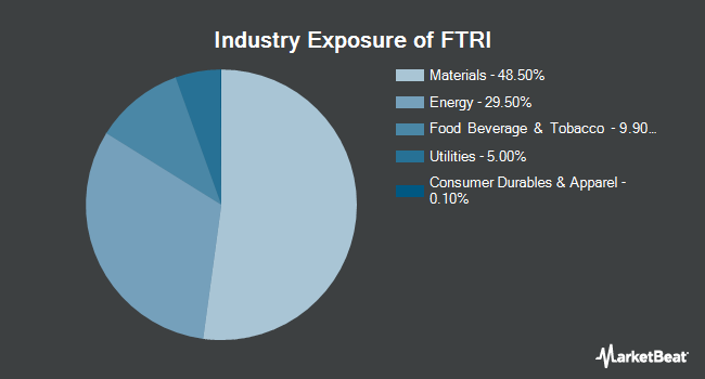 Industry Exposure of First Trust Indxx Global Natural Resources Income ETF (NYSEARCA:FTRI)